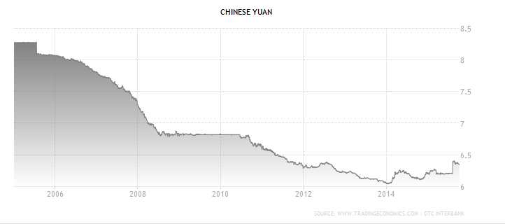 China Currency Devaluation