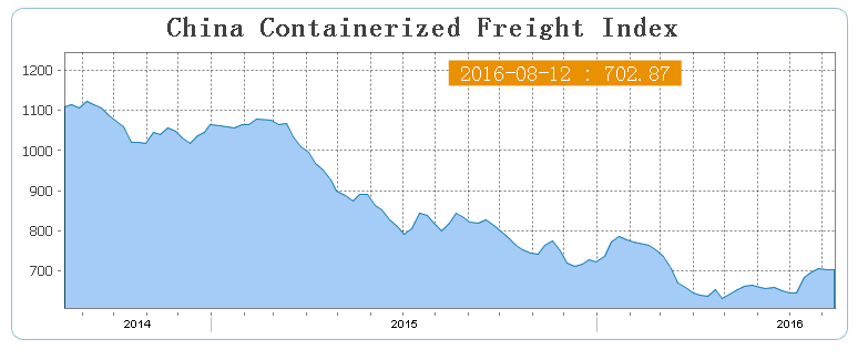 Freight Forwarders Review & Growth Strategies | Goodada Blog