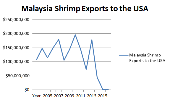 How USA destroyed Malaysia Shrimp exports