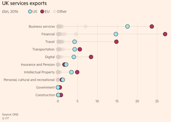 UK Services Exports USA V EU