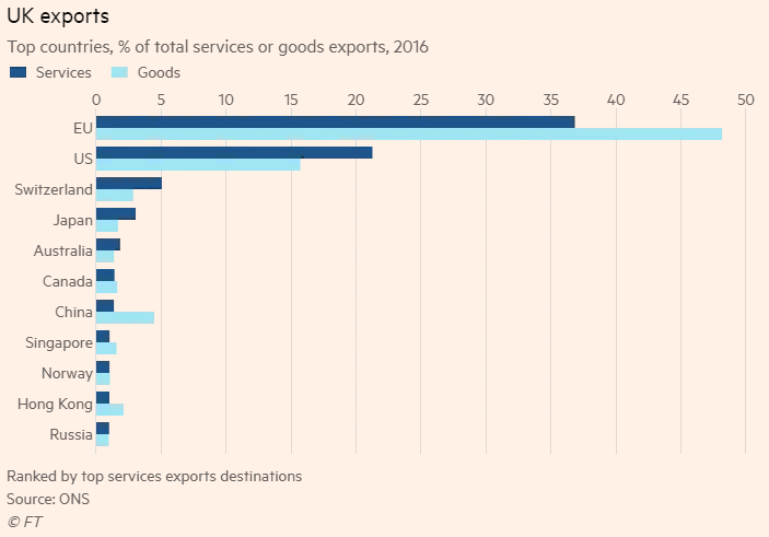 Breakdown of UK Exports