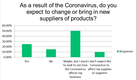 Covid-19 Global Trade Survey - To change or not change suppliers because of Covid-19