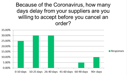 Covid-19 Global Trade Survey - How many days buyer will wait before they cancel and order