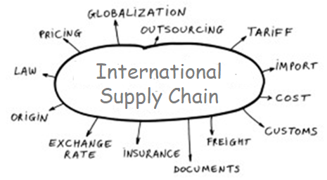 Elements of a Supply Chain